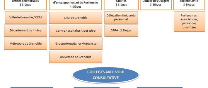 Modification des statuts de l'Agecsa et Election du collège Société Civile